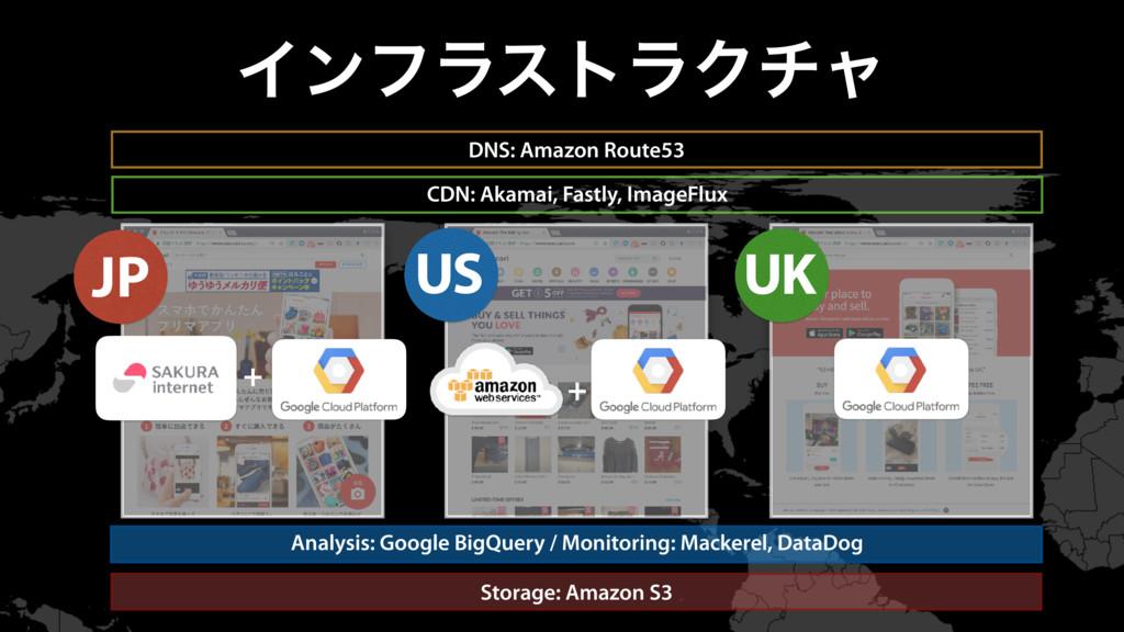 ΠϯϑϥετϥΫνϟ DNS: Amazon Route53 CDN: Akamai, Fas...