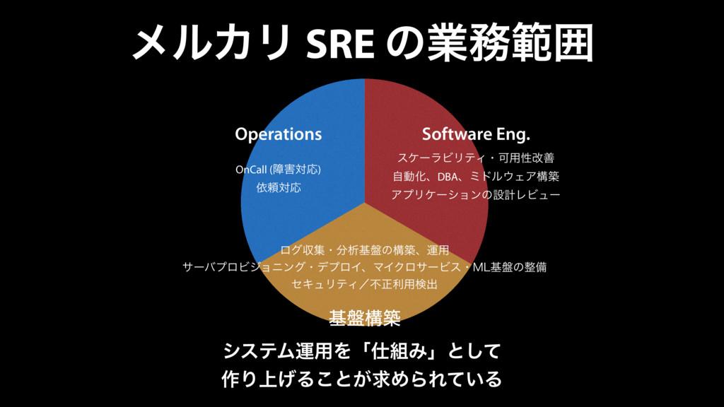 ϝϧΧϦ SRE ͷۀൣғ Operations Software Eng. ج൫ߏங On...