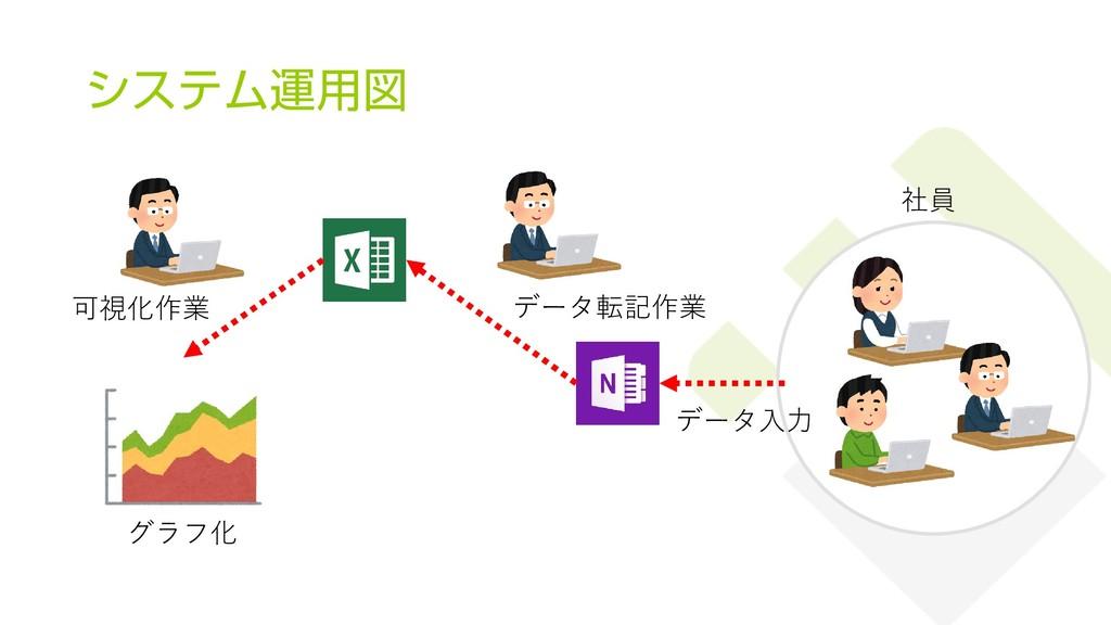 システム運用図 13 データ入力 データ転記作業 社員 グラフ化 可視化作業