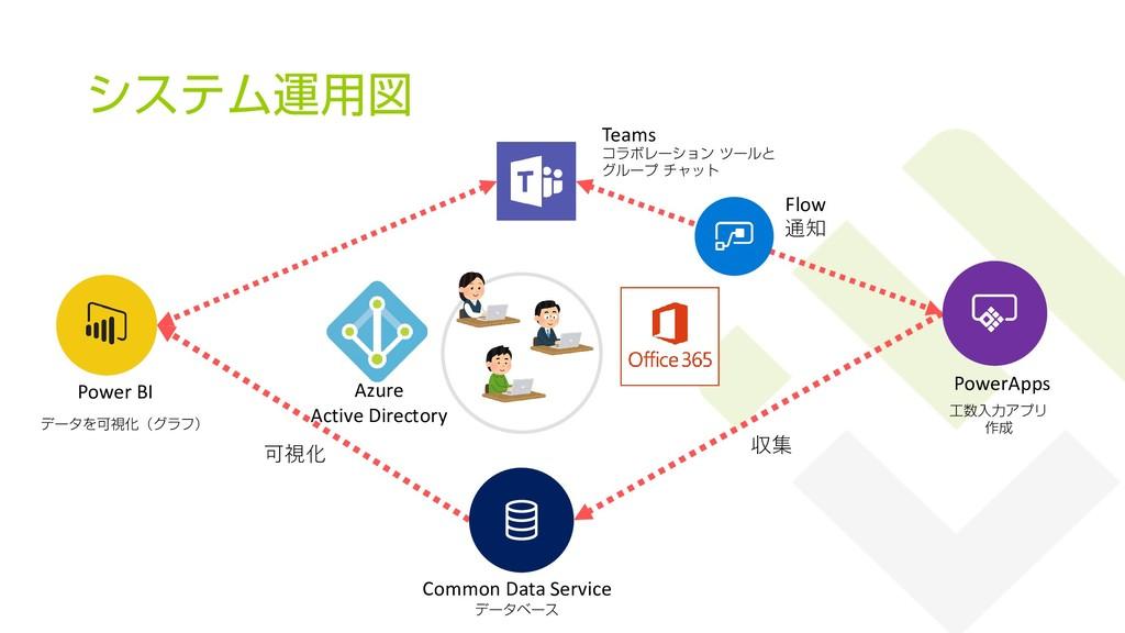 システム運用図 34 工数入力アプリ 作成 PowerApps Common Data Ser...