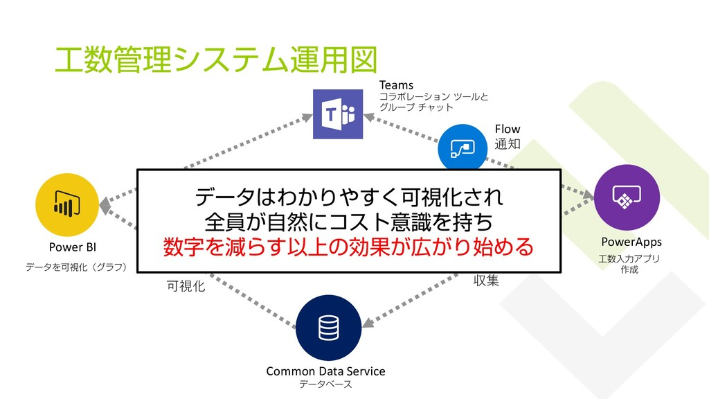 工数管理システム運用図 36 工数入力アプリ 作成 PowerApps Common Data...
