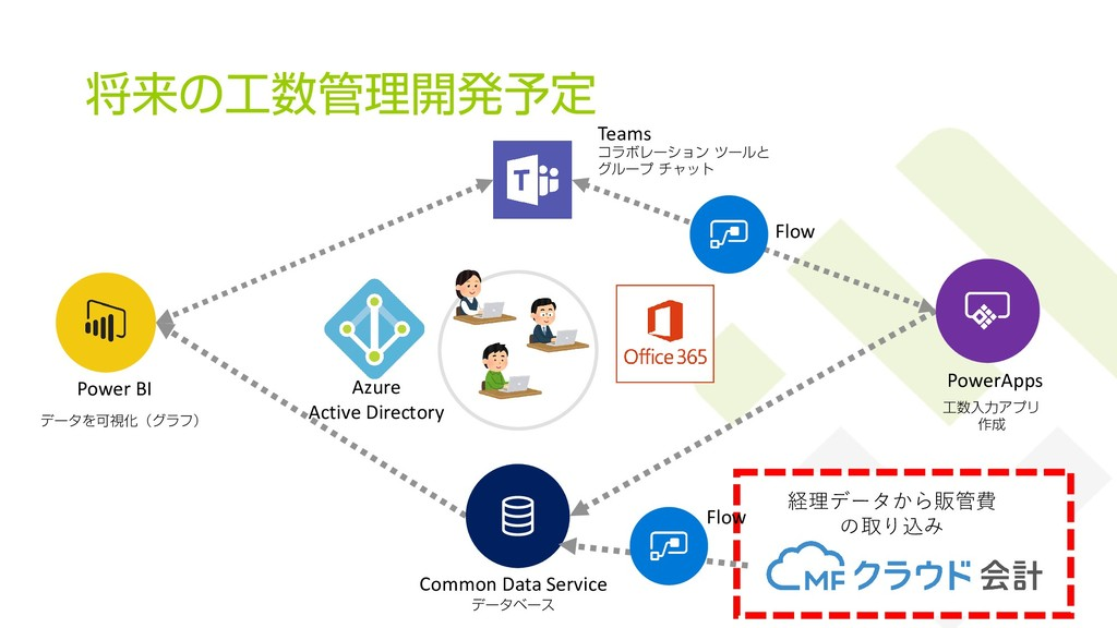 経理データから販管費 の取り込み 将来の工数管理開発予定 37 工数入力アプリ 作成 Powe...