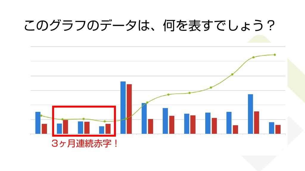 7 3ヶ月連続赤字! このグラフのデータは、何を表すでしょう?