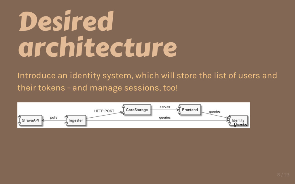 Desired architecture Introduce an identity syst...