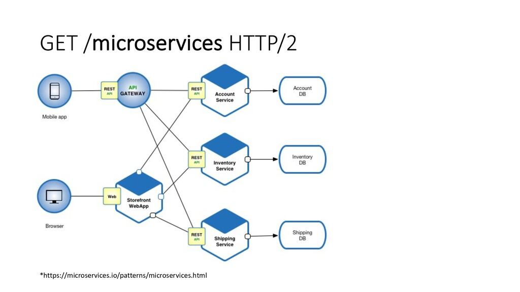 GET /microservices HTTP/2 *https://microservice...