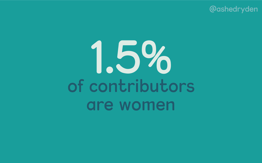 @ashedryden 1.5% of contributors are women
