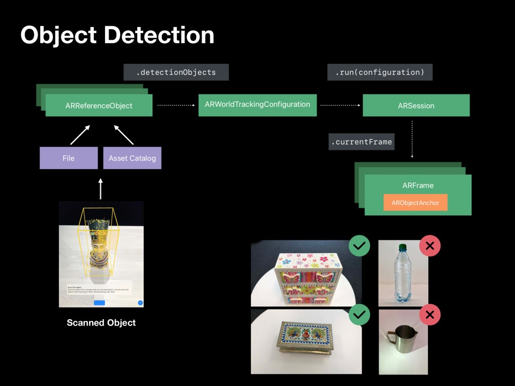 Object Detection Scanned Object