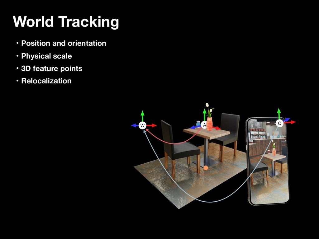 World Tracking ɾPosition and orientation ɾPhysi...