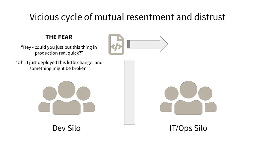 Vicious cycle of mutual resentment and distrust...