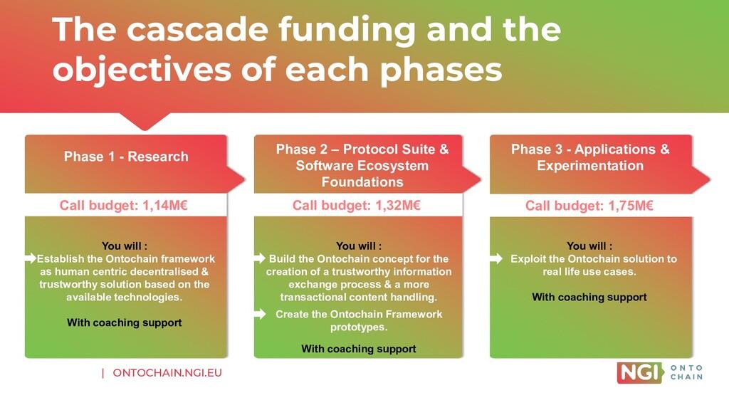 | ONTOCHAIN.NGI.EU The cascade funding and the ...