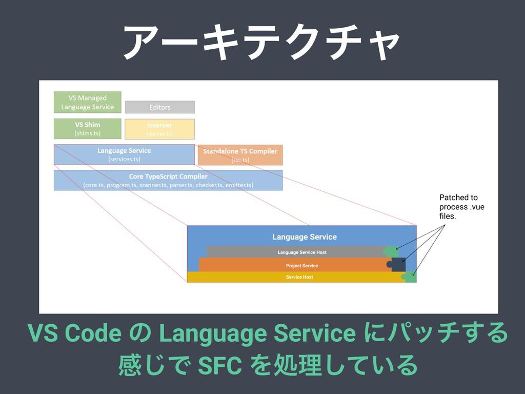 ΞʔΩςΫνϟ VS Code ͷ Language Service ʹύον͢Δ ײ͡Ͱ S...