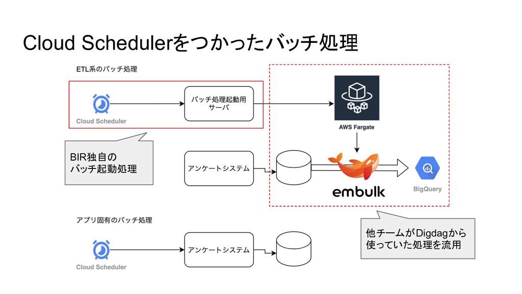 Cloud Schedulerをつかったバッチ処理 BIR独自の バッチ起動処理 他チームがD...