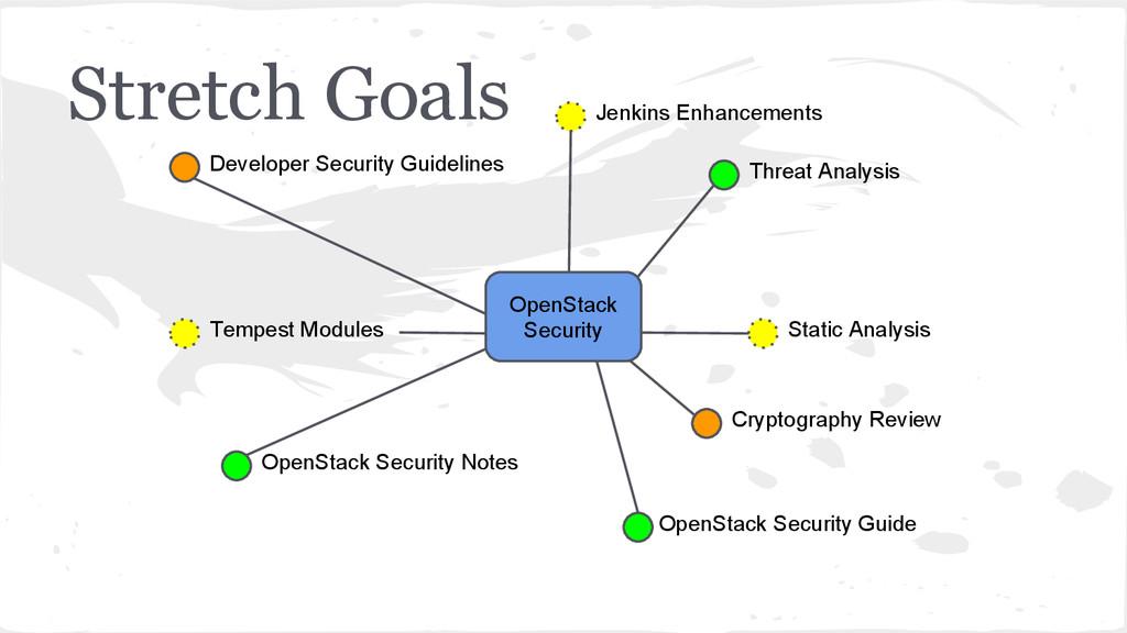 Stretch Goals Threat Analysis Jenkins Enhanceme...