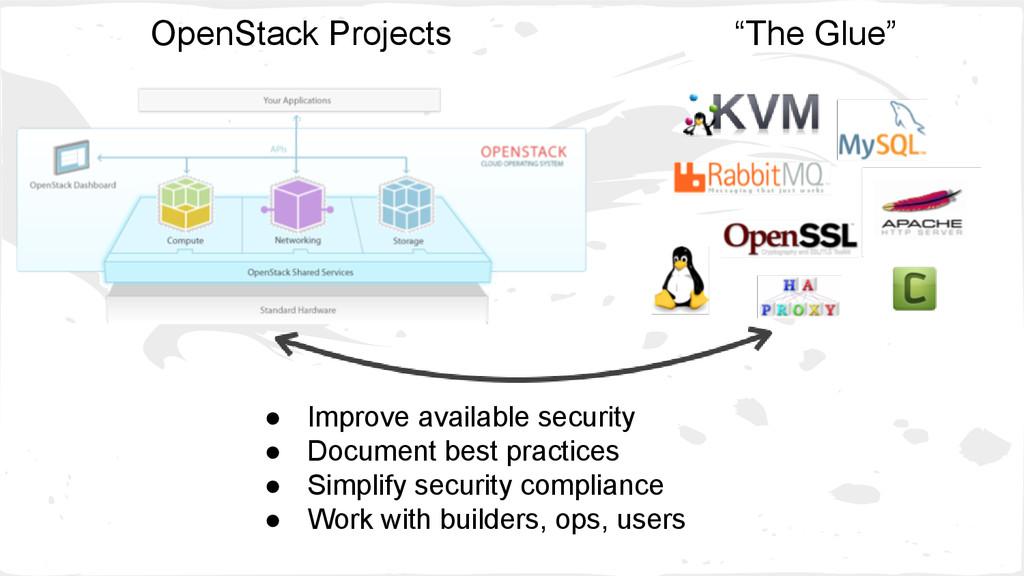 """OpenStack Projects """"The Glue"""" ● Improve availab..."""