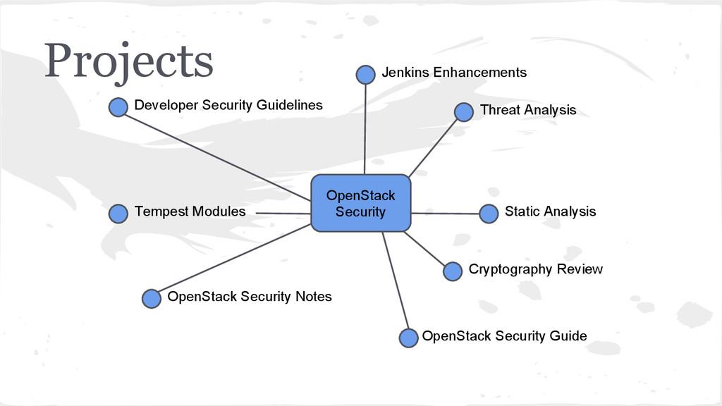 Projects Threat Analysis Jenkins Enhancements D...