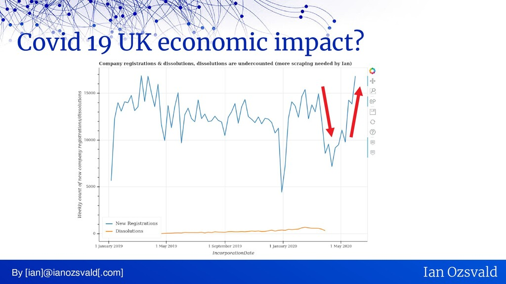 Covid 19 UK economic impact? By [ian]@ianozsval...