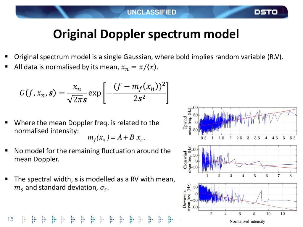 UNCLASSIFIED 15 Original Doppler spectrum model...