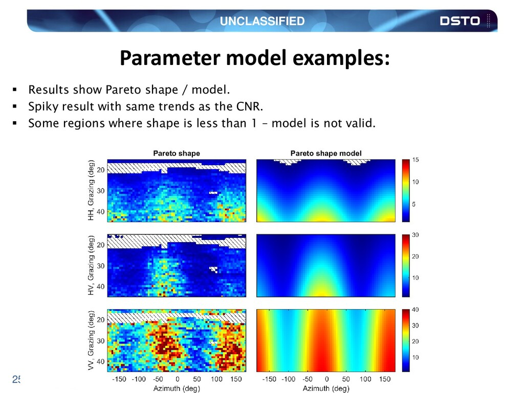 UNCLASSIFIED 25 Parameter model examples:  Res...