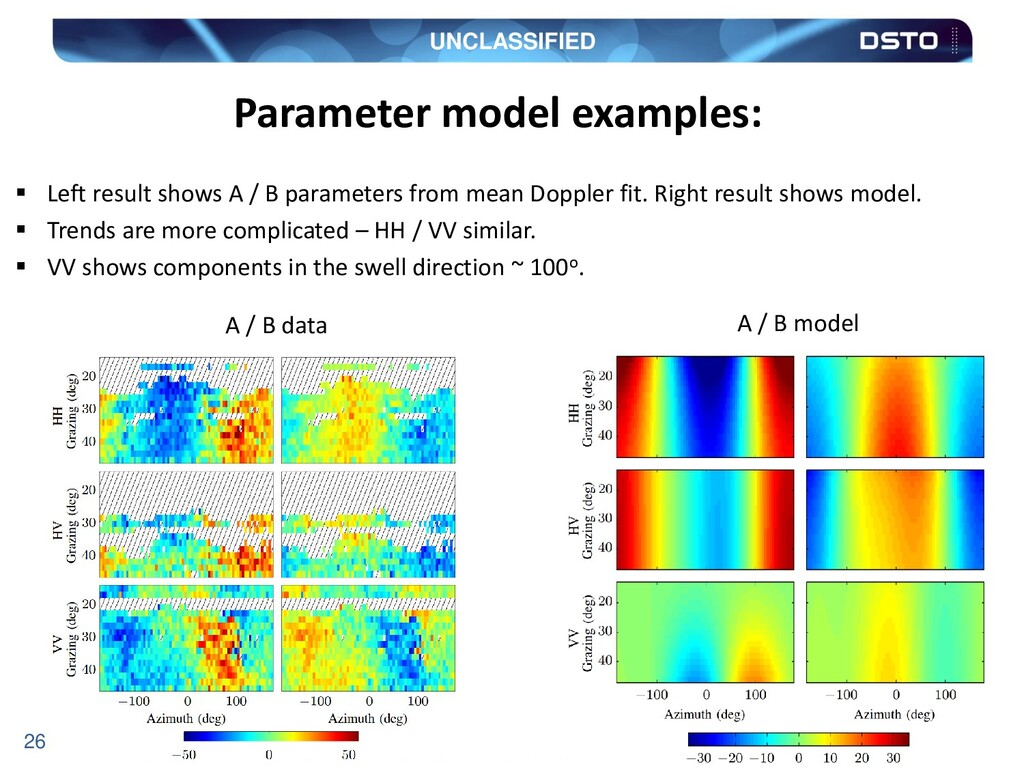 UNCLASSIFIED 26 Parameter model examples:  Lef...