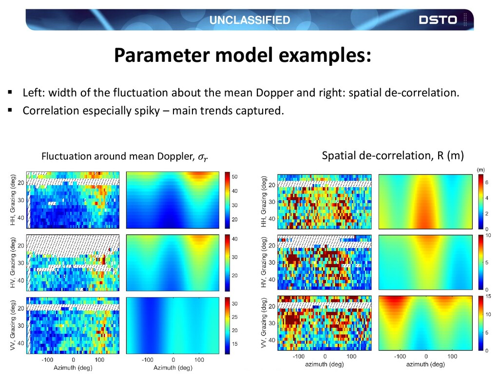 UNCLASSIFIED 28 Parameter model examples:  Lef...