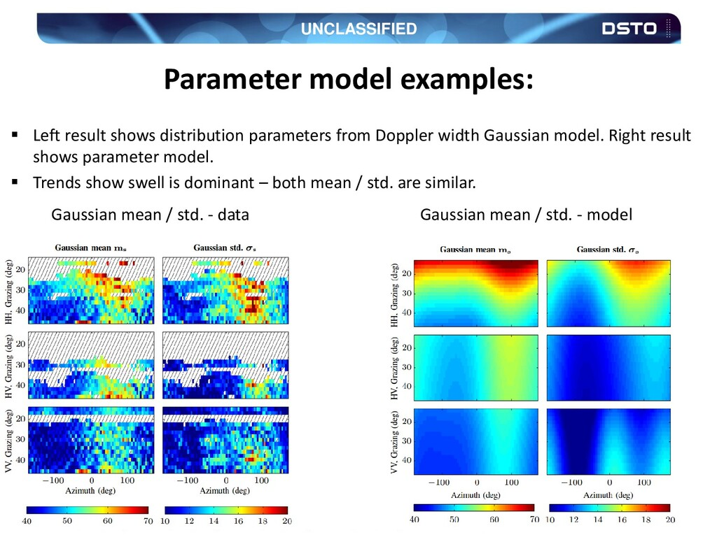 UNCLASSIFIED 29 Parameter model examples:  Lef...