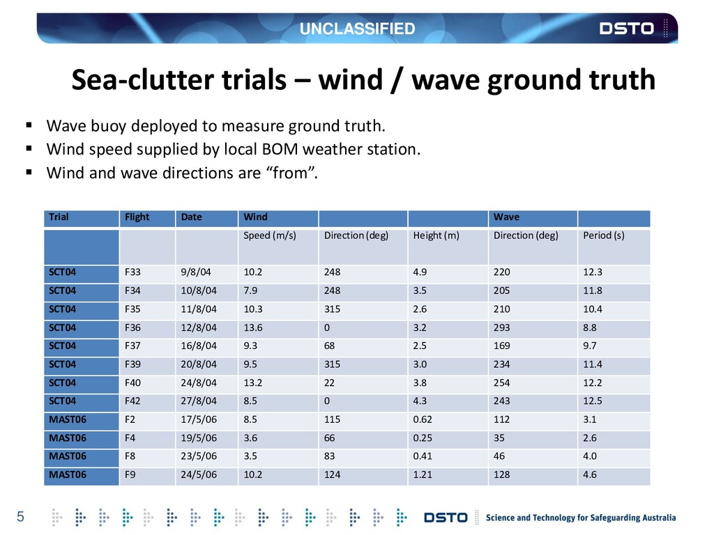 UNCLASSIFIED 5 Sea-clutter trials – wind / wave...
