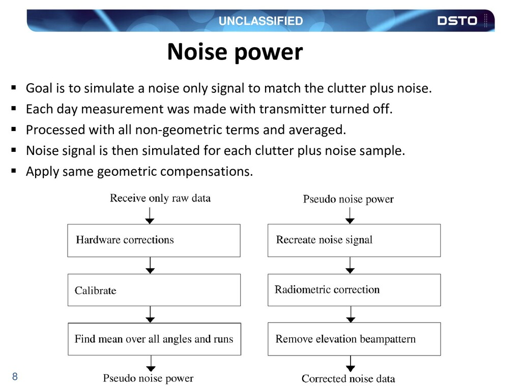 UNCLASSIFIED 8  Goal is to simulate a noise on...