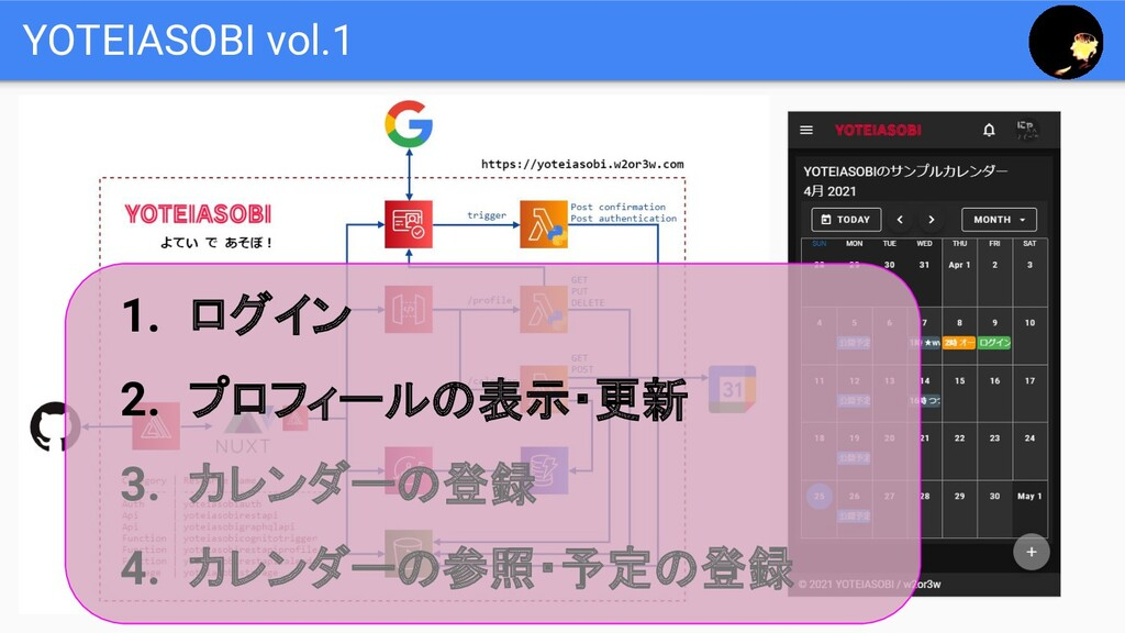 YOTEIASOBI vol.1 1. ログイン 2. プロフィールの表示・更新 3. カレン...