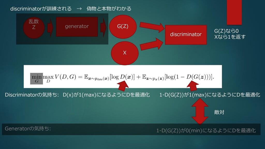 D(x)が1(max)になるようにDを最適化 Z generator G(Z) discrim...