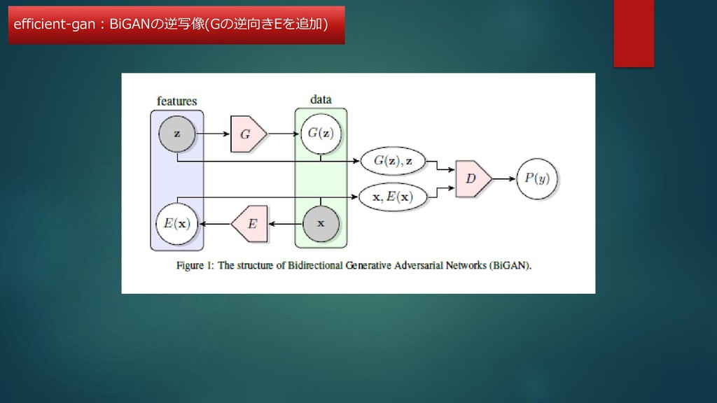 efficient-gan:BiGANの逆写像(Gの逆向きEを追加)
