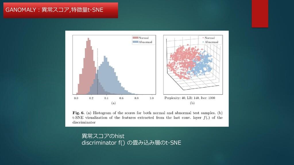 異常スコアのhist discriminator f() の畳み込み層のt-SNE GANOM...