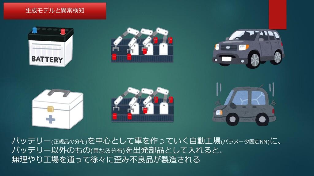 バッテリー(正規品の分布)を中心として車を作っていく自動工場(パラメータ固定NN)に、 バッテ...