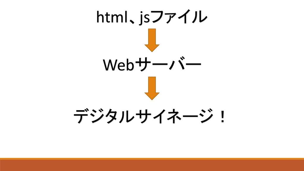 html、jsファイル Webサーバー デジタルサイネージ!