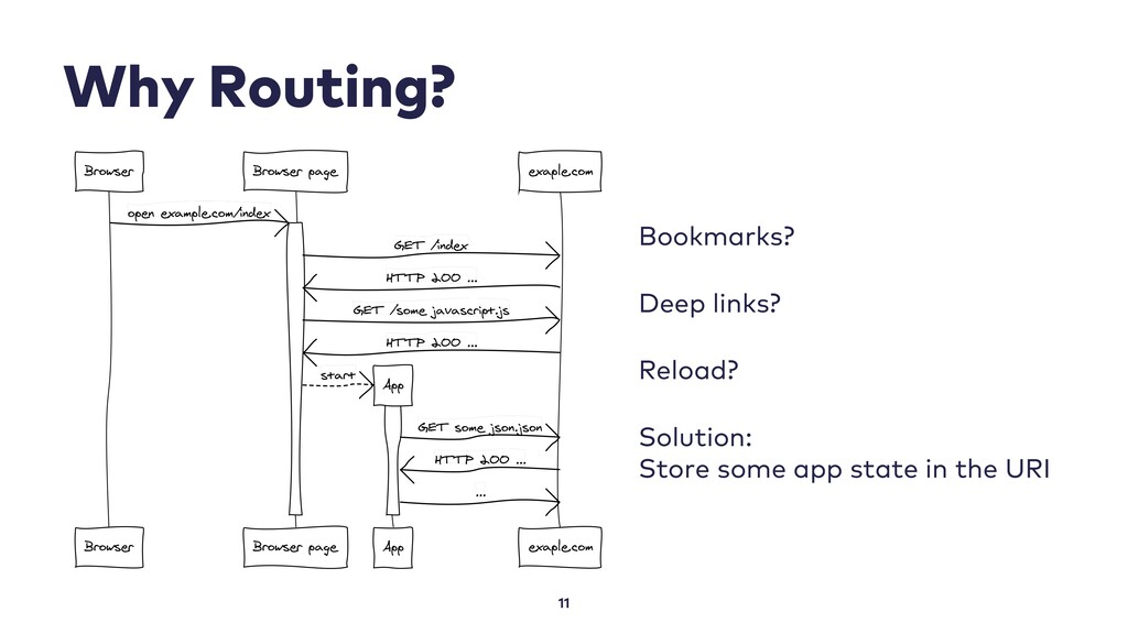 Why Routing? Bookmarks? Deep links? Reload? Sol...