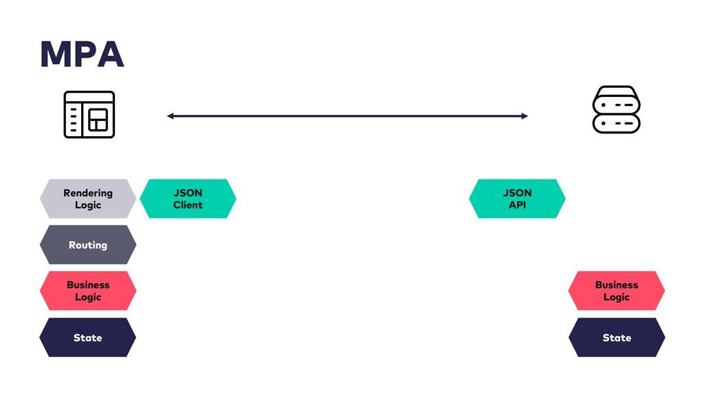 MPA Rendering Logic State Business Logic JSON A...