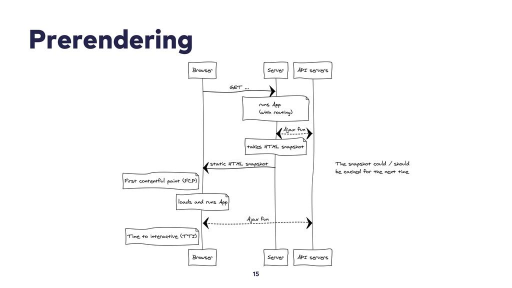 Prerendering 15