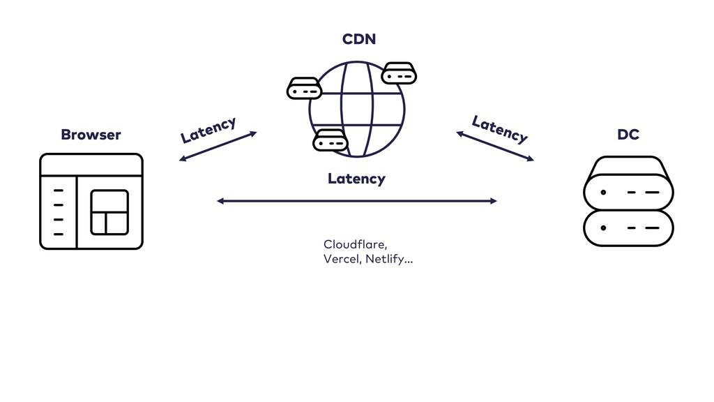 Latency Browser DC CDN Cloudflare, Vercel, Netl...