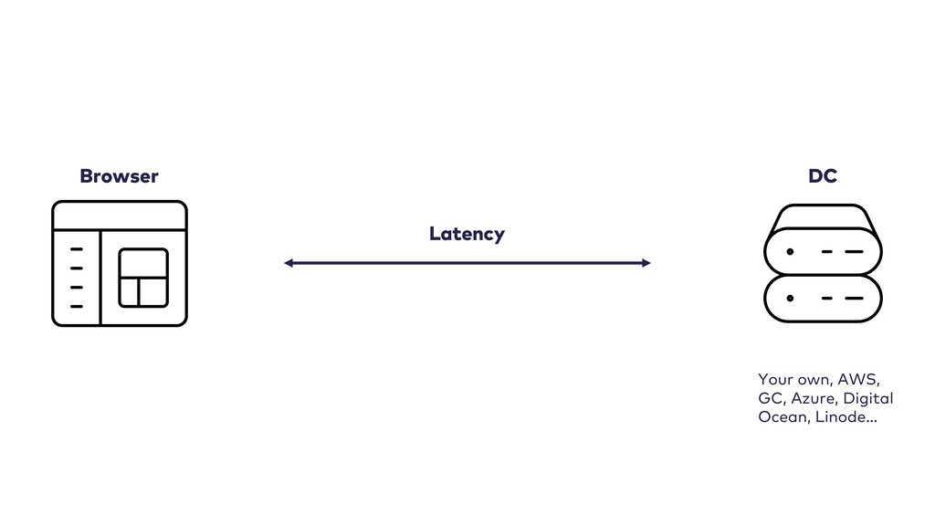 Latency Browser DC Your own, AWS, GC, Azure, Di...