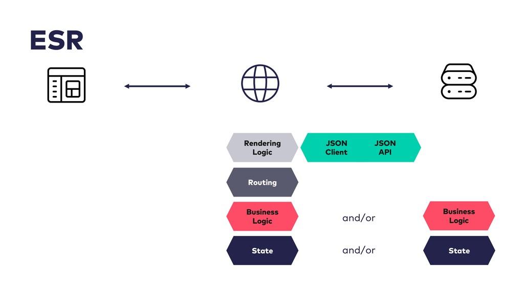 ESR JSON Client JSON API Routing Rendering Logi...