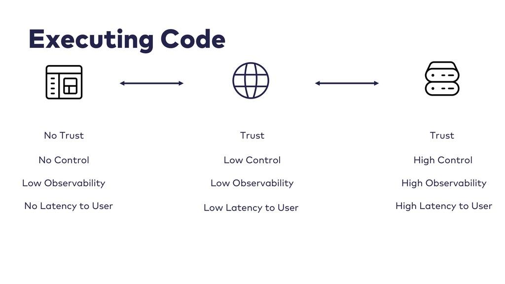 Executing Code No Trust Trust Trust No Control ...