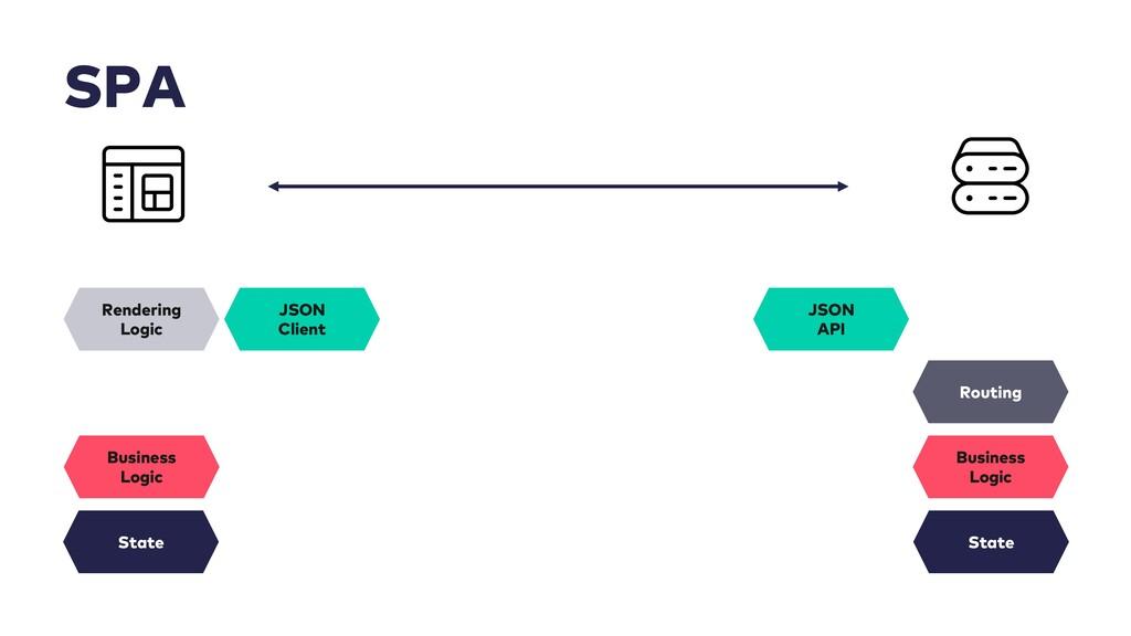 SPA Rendering Logic State Business Logic JSON A...