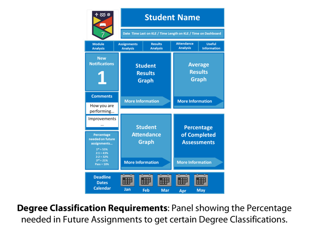 Degree Classification Requirements: Panel showi...