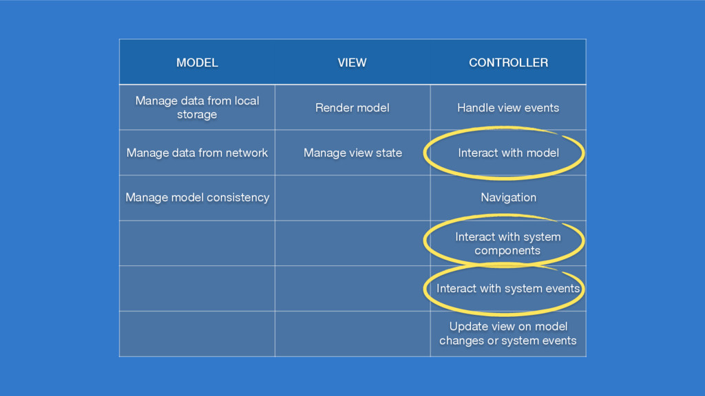 MODEL VIEW CONTROLLER Manage data from local st...