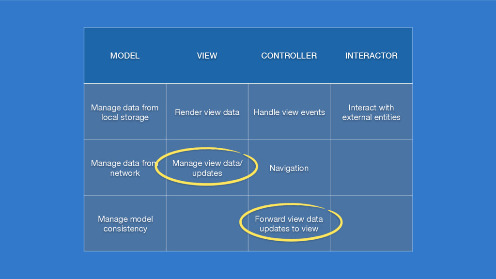 MODEL VIEW CONTROLLER INTERACTOR Manage data fr...