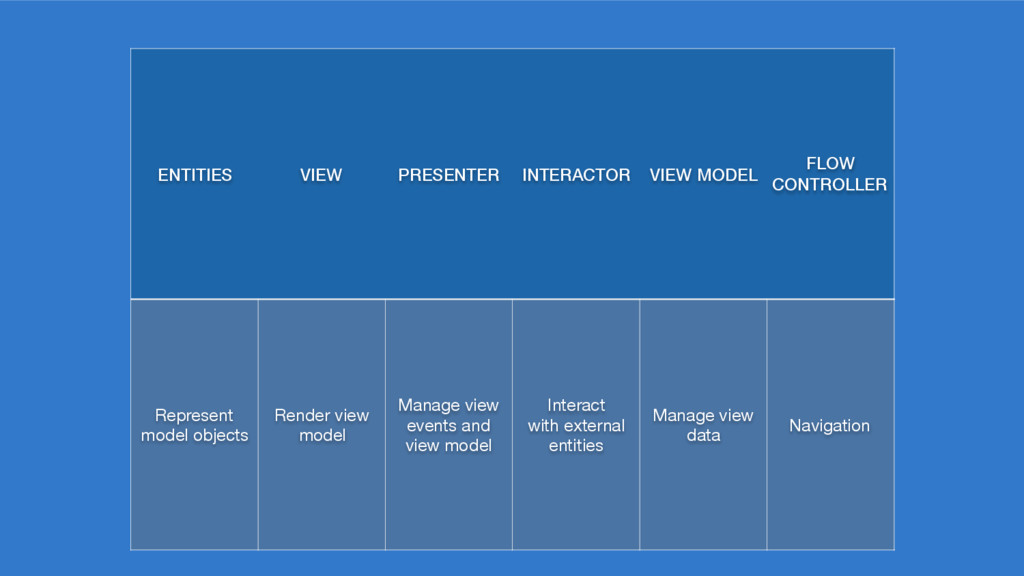 ENTITIES VIEW PRESENTER INTERACTOR VIEW MODEL F...