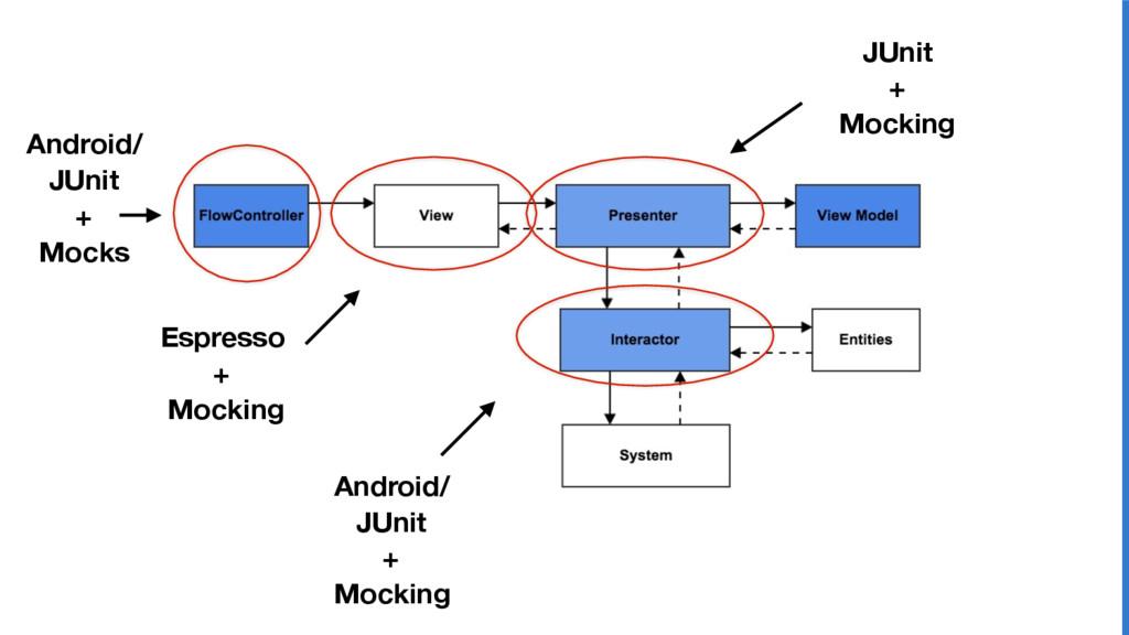 Espresso + Mocking JUnit + Mocking Android/ JUn...