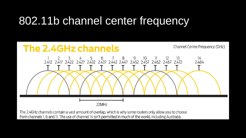 802.11b channel center frequency