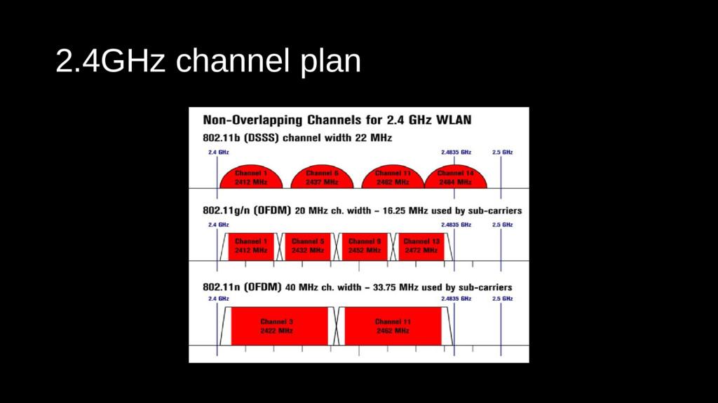 2.4GHz channel plan