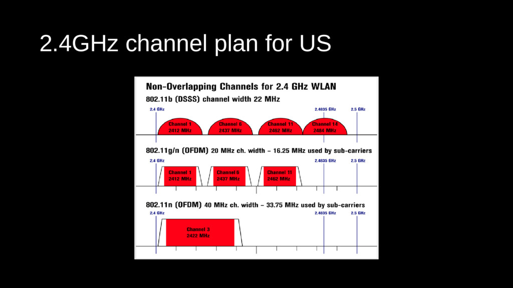 2.4GHz channel plan for US