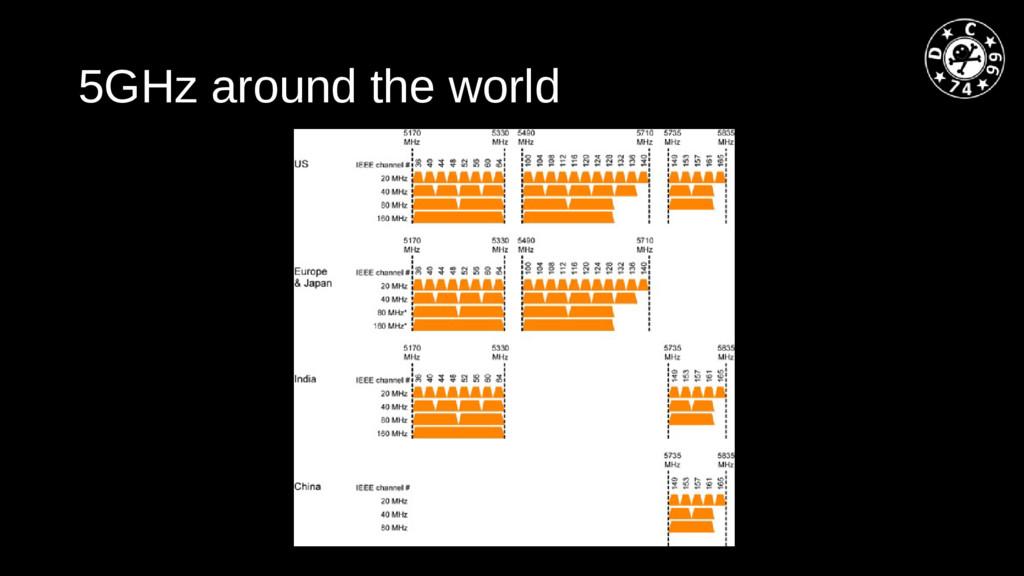 5GHz around the world